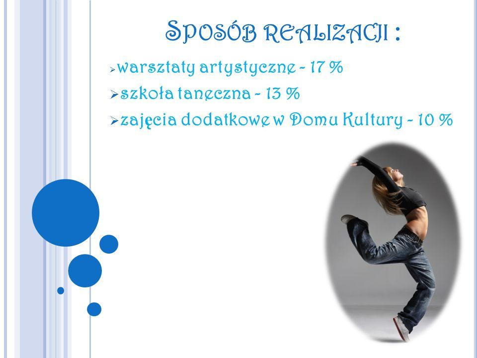 S POSÓB REALIZACJI : warsztaty artystyczne - 17 % szkoła taneczna - 13 % zaj ę cia dodatkowe w Domu Kultury - 10 %