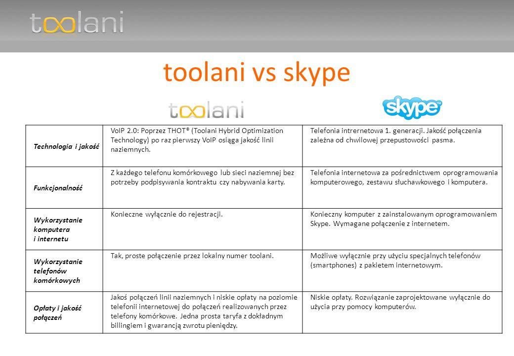 toolani vs skype Technologia i jakość VoIP 2.0: Poprzez THOT® (Toolani Hybrid Optimization Technology) po raz pierwszy VoIP osiąga jakość linii naziemnych.