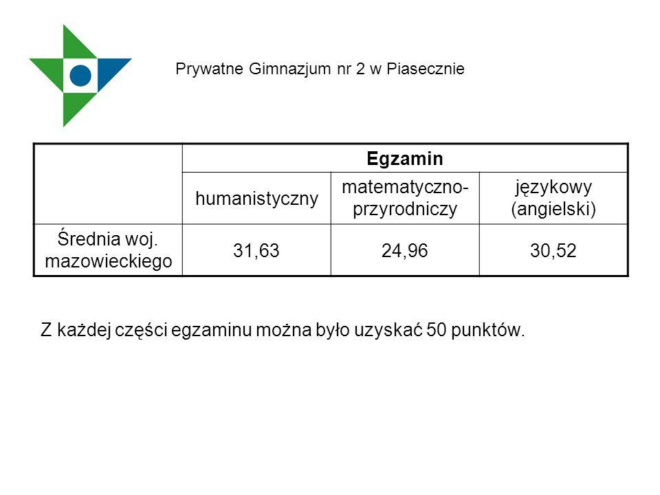 Egzamin humanistyczny matematyczno- przyrodniczy językowy (angielski) Średnia woj. mazowieckiego 31,6324,9630,52 Z każdej części egzaminu można było u