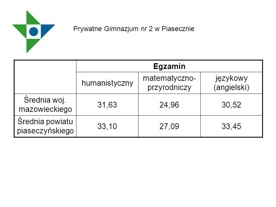 Egzamin humanistyczny matematyczno- przyrodniczy językowy (angielski) Średnia woj. mazowieckiego 31,6324,9630,52 Średnia powiatu piaseczyńskiego 33,10