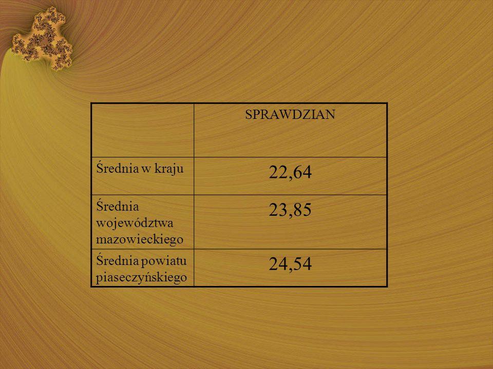 SPRAWDZIAN Średnia w kraju 22,64 Średnia województwa mazowieckiego 23,85 Średnia powiatu piaseczyńskiego 24,54