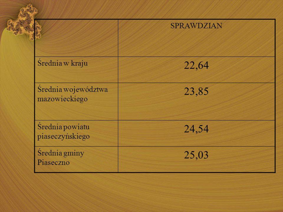 SPRAWDZIAN Średnia w kraju 22,64 Średnia województwa mazowieckiego 23,85 Średnia powiatu piaseczyńskiego 24,54 Średnia gminy Piaseczno 25,03