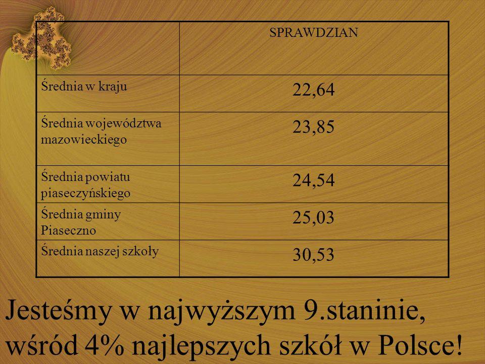 SPRAWDZIAN Średnia w kraju 22,64 Średnia województwa mazowieckiego 23,85 Średnia powiatu piaseczyńskiego 24,54 Średnia gminy Piaseczno 25,03 Średnia n