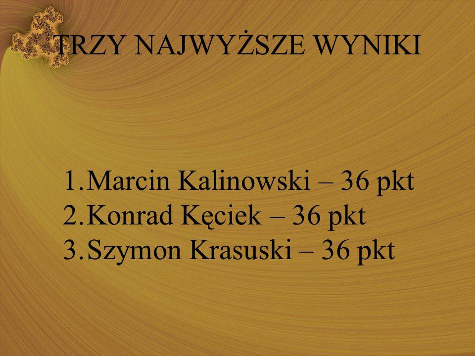 TRZY NAJWYŻSZE WYNIKI 1.Marcin Kalinowski – 36 pkt 2.Konrad Kęciek – 36 pkt 3.Szymon Krasuski – 36 pkt