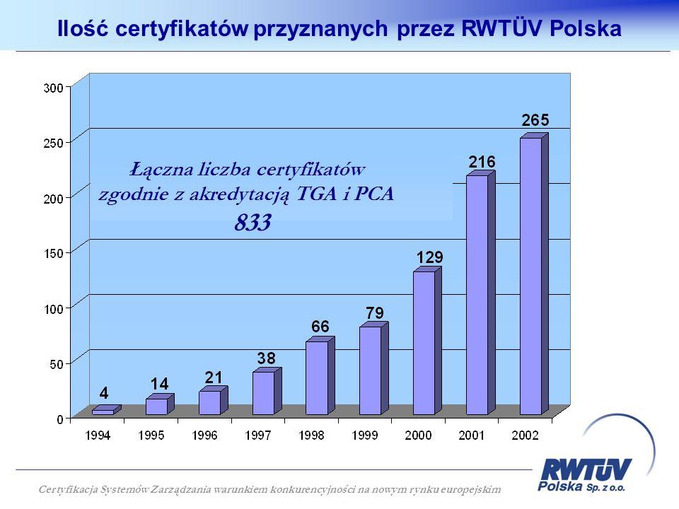 Ilość certyfikatów przyznanych przez RWTÜV Polska Łączna liczba certyfikatów zgodnie z akredytacją TGA i PCA 833 Certyfikacja Systemów Zarządzania war