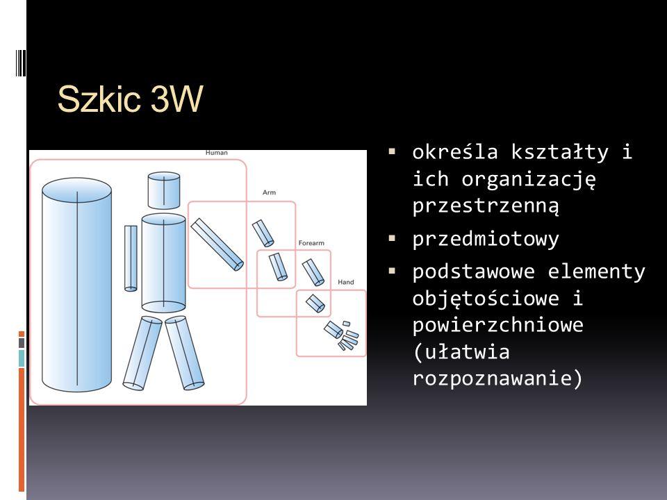 Szkic 3W określa kształty i ich organizację przestrzenną przedmiotowy podstawowe elementy objętościowe i powierzchniowe (ułatwia rozpoznawanie)