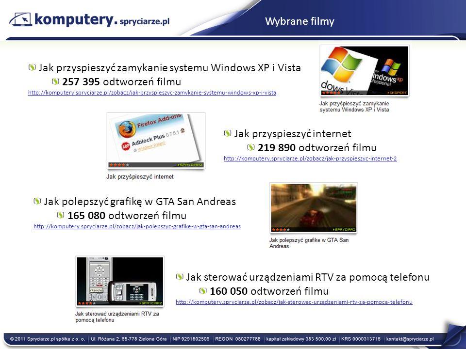 Wybrane filmy Jak przyspieszyć zamykanie systemu Windows XP i Vista 257 395 odtworzeń filmu http://komputery.spryciarze.pl/zobacz/jak-przyspieszyc-zam