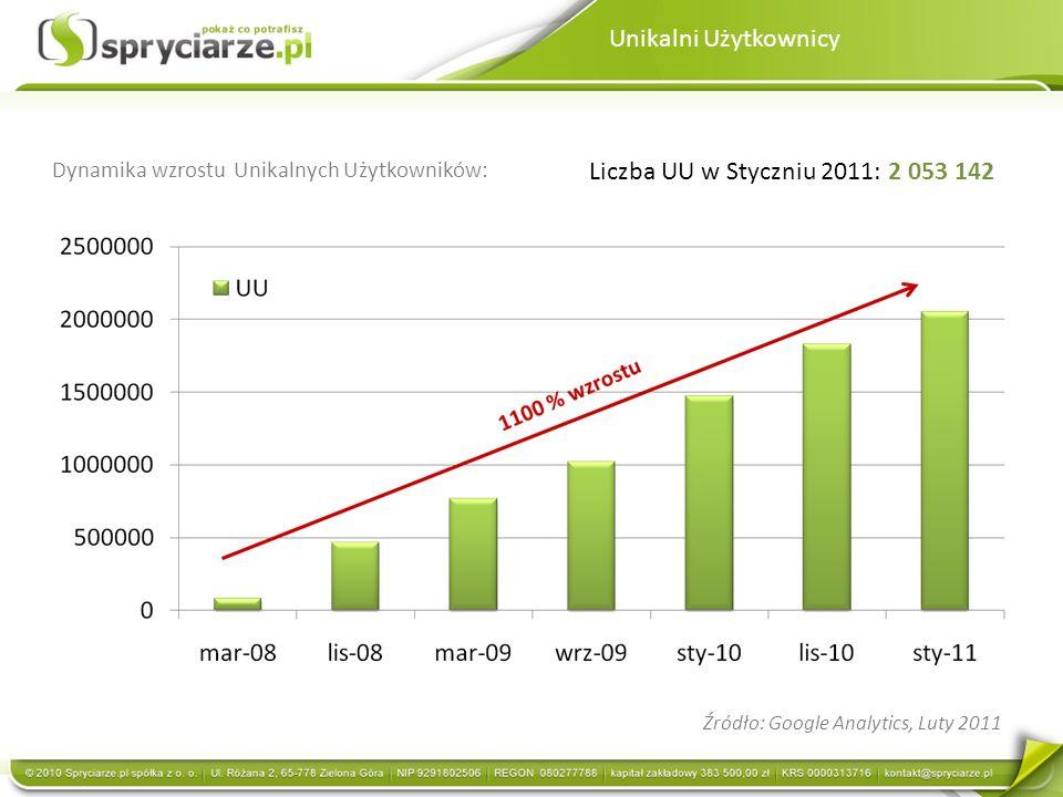 Unikalni Użytkownicy Liczba UU w Styczniu 2011: 2 053 142 Źródło: Google Analytics, Luty 2011 Dynamika wzrostu Unikalnych Użytkowników: