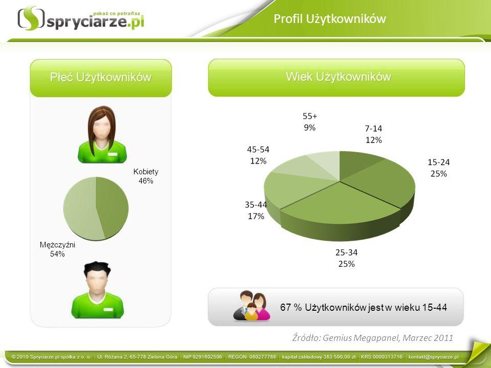 Źródło: Gemius Megapanel, Marzec 2011 Mężczyźni 54% Kobiety 46% 67 % Użytkowników jest w wieku 15-44