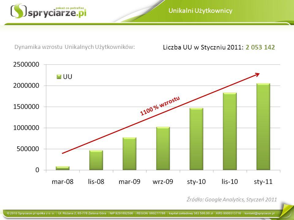 Unikalni Użytkownicy Liczba UU w Styczniu 2011: 2 053 142 Źródło: Google Analytics, Styczeń 2011 Dynamika wzrostu Unikalnych Użytkowników: