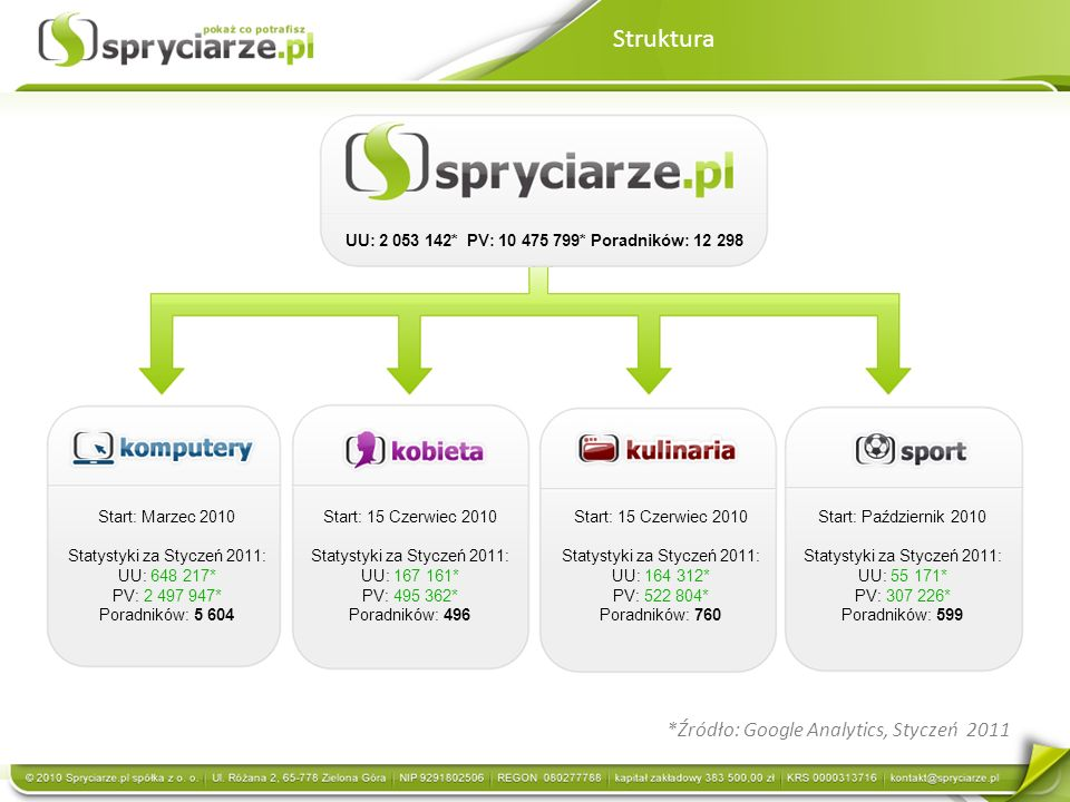 www.kobieta.spryciarze.pl Formy reklamowe (standardowe i niestandardowe) analogiczne do serwisu spryciarze.pl UU: 167 161 PV: 495 362 Google Analytics, Styczeń 2011