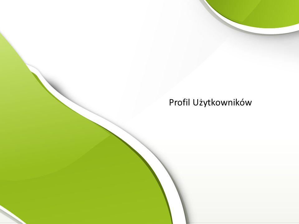 Profil Użytkowników