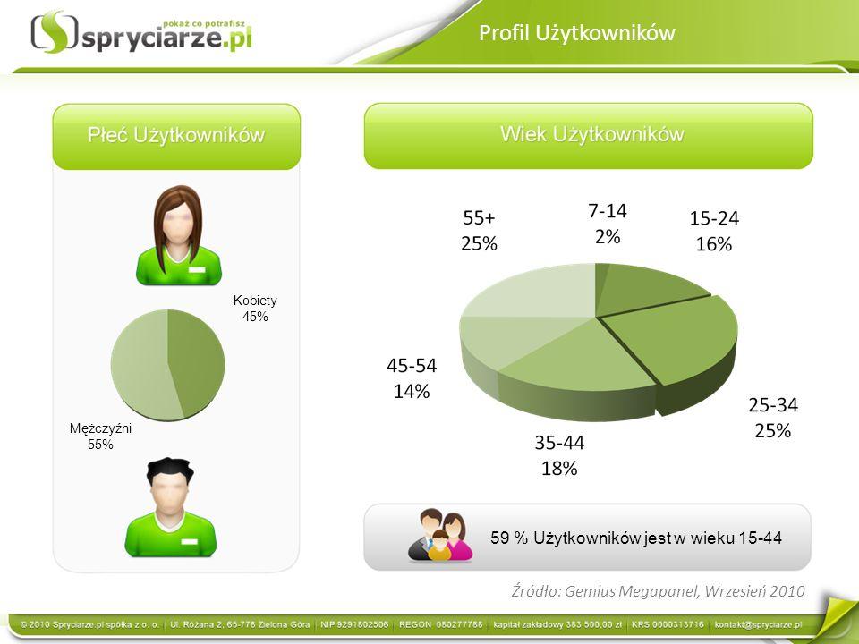 Źródło: Gemius Megapanel, Wrzesień 2010 Mężczyźni 55% Kobiety 45% 59 % Użytkowników jest w wieku 15-44