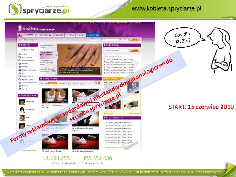 www.kobieta.spryciarze.pl Coś dla KOBIET START: 15 czerwiec 2010 UU: 91 255PV: 352 430 Google Analytics, Listopad 2010 Formy reklamowe (standardowe i niestandardowe) analogiczne do serwisu spryciarze.pl