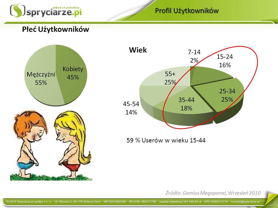 Źródło: Gemius Megapanel, Wrzesień 2010 59 % Userów w wieku 15-44
