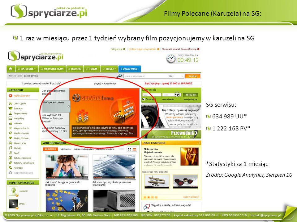 Filmy Polecane (Karuzela) na SG: 1 raz w miesiącu przez 1 tydzień wybrany film pozycjonujemy w karuzeli na SG SG serwisu: 634 989 UU* 1 222 168 PV* *Statystyki za 1 miesiąc Źródło: Google Analytics, Sierpień 10