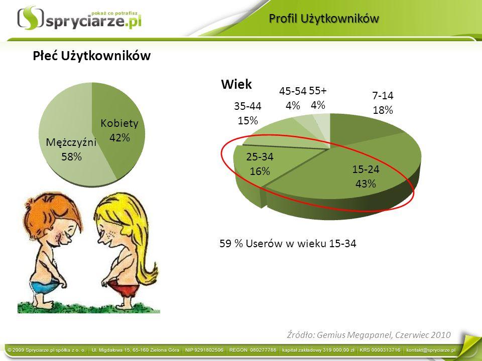 Profil Użytkowników Źródło: Gemius Megapanel, Czerwiec 2010 59 % Userów w wieku 15-34