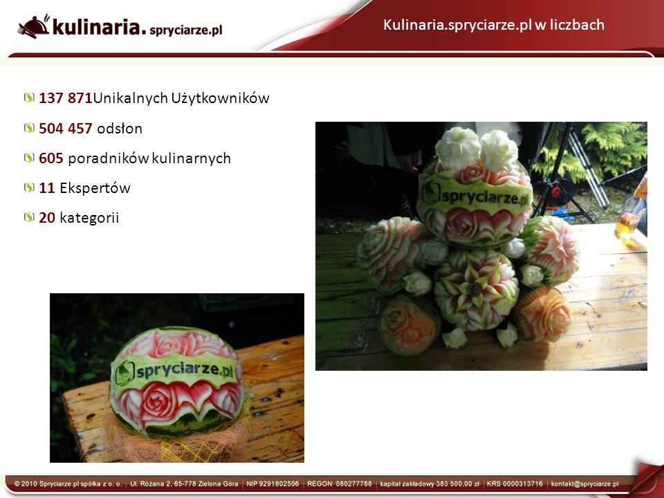 Kulinaria.spryciarze.pl w liczbach 137 871Unikalnych Użytkowników 504 457 odsłon 605 poradników kulinarnych 11 Ekspertów 20 kategorii