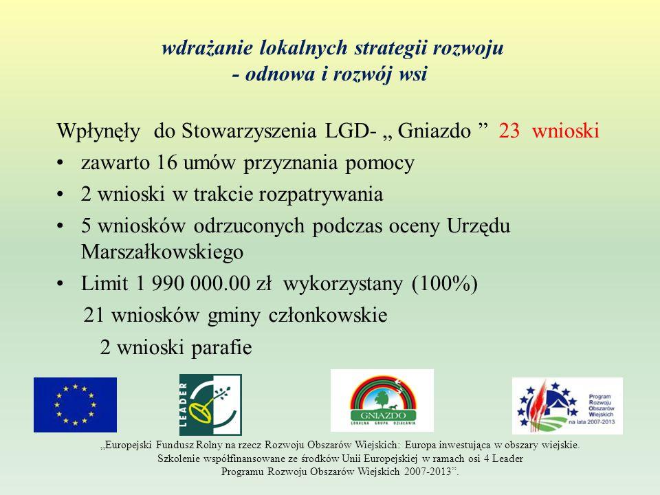 wdrażanie lokalnych strategii rozwoju - odnowa i rozwój wsi Wpłynęły do Stowarzyszenia LGD- Gniazdo 23 wnioski zawarto 16 umów przyznania pomocy 2 wni