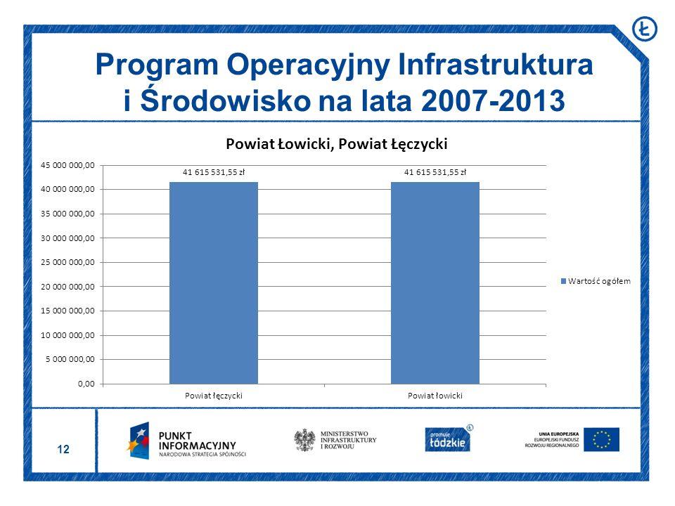 12 Program Operacyjny Infrastruktura i Środowisko na lata 2007-2013