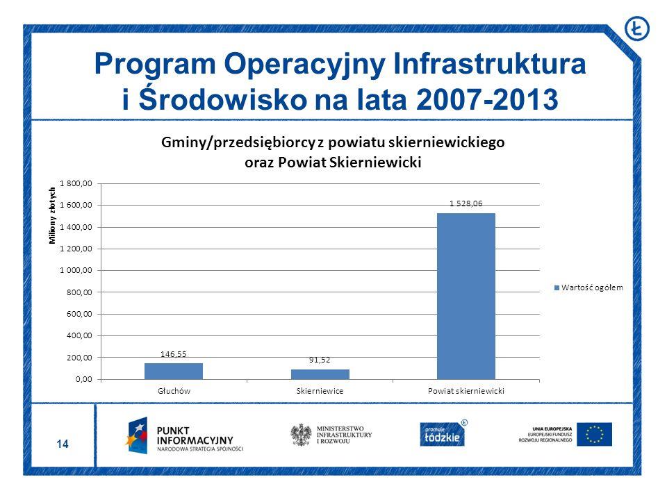 14 Program Operacyjny Infrastruktura i Środowisko na lata 2007-2013