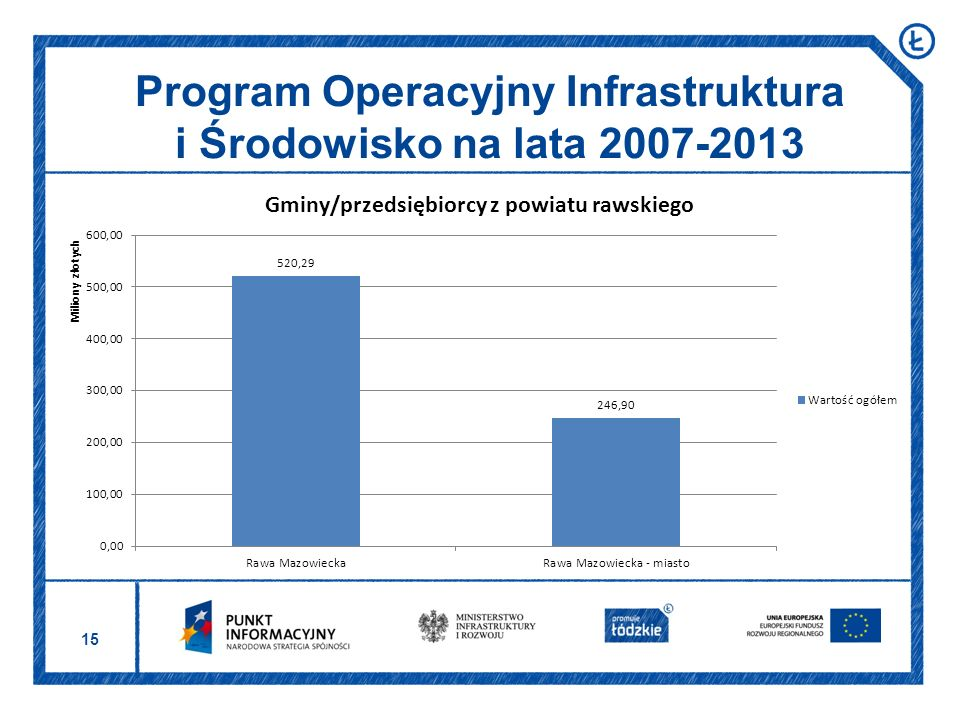 15 Program Operacyjny Infrastruktura i Środowisko na lata 2007-2013