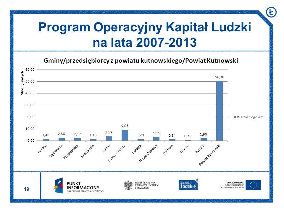 19 Program Operacyjny Kapitał Ludzki na lata 2007-2013