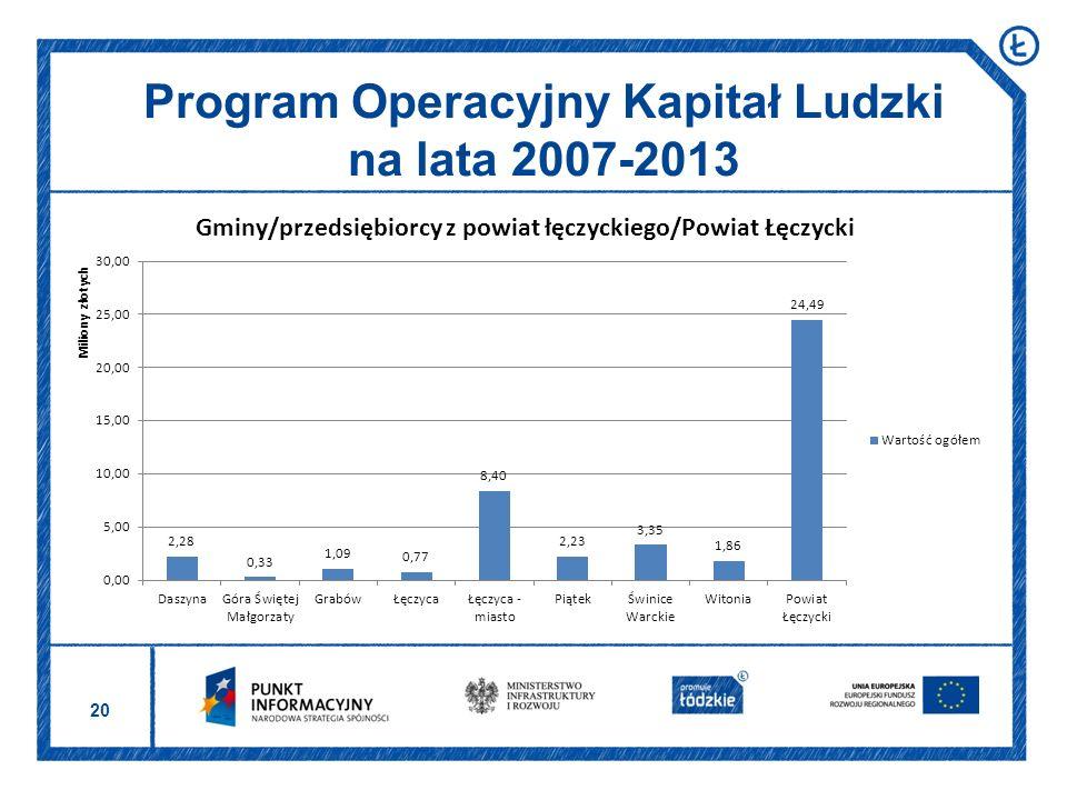 20 Program Operacyjny Kapitał Ludzki na lata 2007-2013