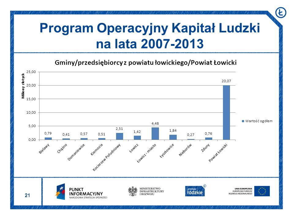 21 Program Operacyjny Kapitał Ludzki na lata 2007-2013