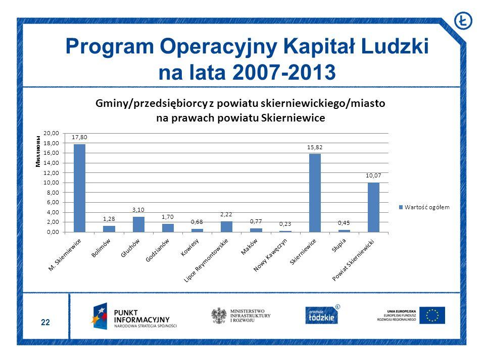 22 Program Operacyjny Kapitał Ludzki na lata 2007-2013