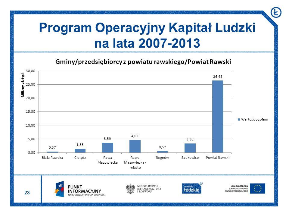 23 Program Operacyjny Kapitał Ludzki na lata 2007-2013