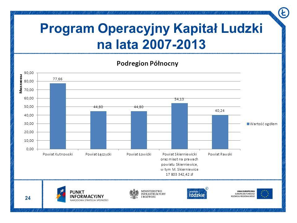 24 Program Operacyjny Kapitał Ludzki na lata 2007-2013