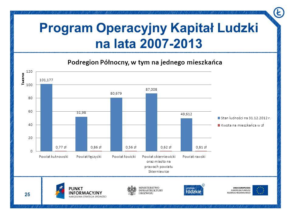 25 Program Operacyjny Kapitał Ludzki na lata 2007-2013