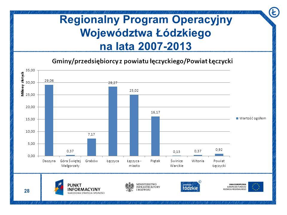 28 Regionalny Program Operacyjny Województwa Łódzkiego na lata 2007-2013