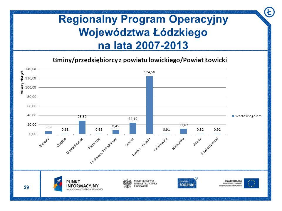 29 Regionalny Program Operacyjny Województwa Łódzkiego na lata 2007-2013