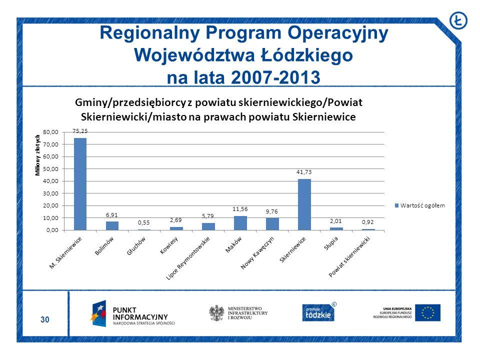 30 Regionalny Program Operacyjny Województwa Łódzkiego na lata 2007-2013