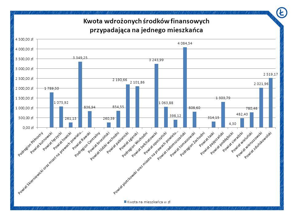 Analiza porównawcza podregionów województwa łódzkiego
