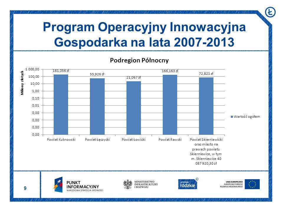 10 Program Operacyjny Innowacyjna Gospodarka na lata 2007-2013