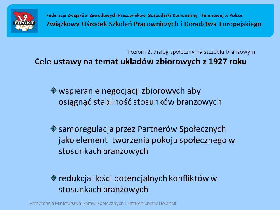 Poziom 2: dialog społeczny na szczeblu branżowym Cele ustawy na temat układów zbiorowych z 1927 roku wspieranie negocjacji zbiorowych aby osiągnąć stabilność stosunków branżowych samoregulacja przez Partnerów Społecznych jako element tworzenia pokoju społecznego w stosunkach branżowych redukcja ilości potencjalnych konfliktów w stosunkach branżowych Federacja Związków Zawodowych Pracowników Gospodarki Komunalnej i Terenowej w Polsce Związkowy Ośrodek Szkoleń Pracowniczych i Doradztwa Europejskiego Prezentacja Ministerstwa Spraw Społecznych i Zatrudnienia w Holandii