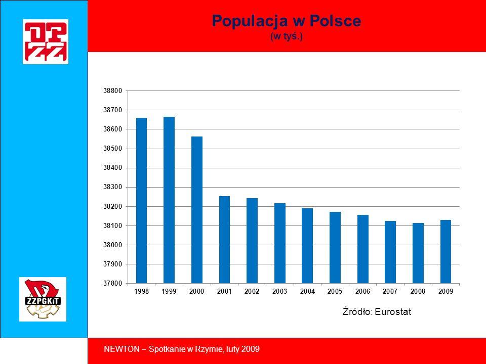 NEWTON – Spotkanie w Rzymie, luty 2009 Populacja w Polsce 1 (ilość kobiet na 100 mężczyzn) Źródło: Eurostat
