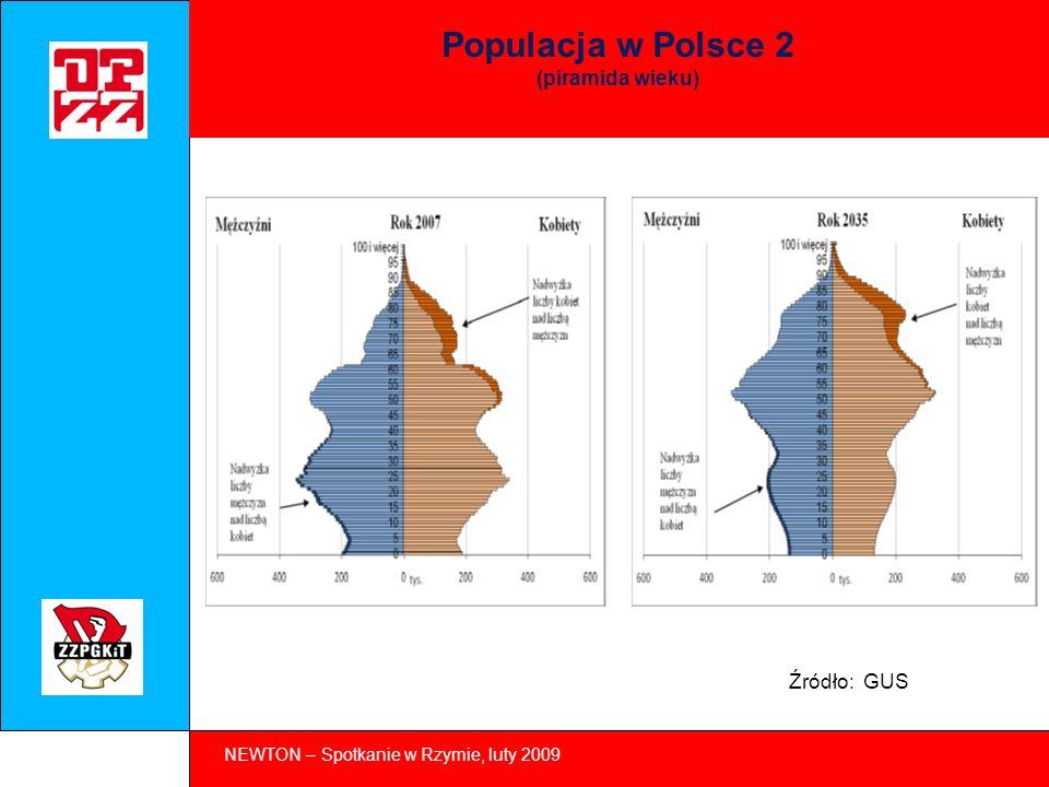 NEWTON – Spotkanie w Rzymie, luty 2009 Populacja w Polsce 3 (oczekiwana długość życia - prognoza) Źródło: GUS