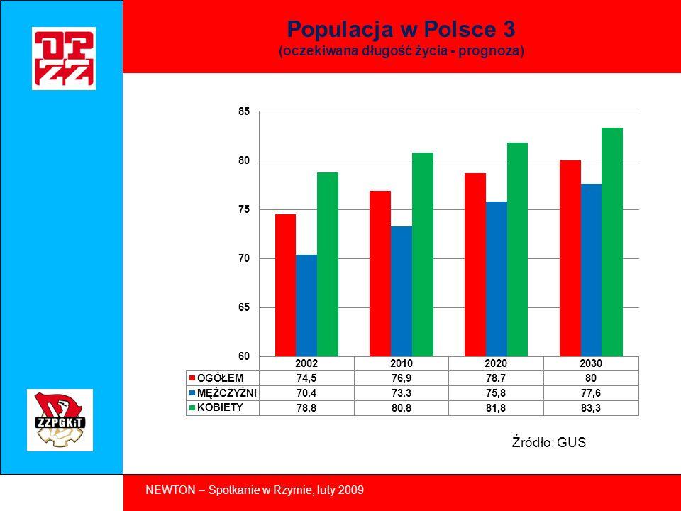 NEWTON – Spotkanie w Rzymie, luty 2009 Populacja w Polsce 4 (udział mieszkańców w wieku 50 – 64 lat, w %) Źródło: Eurostat