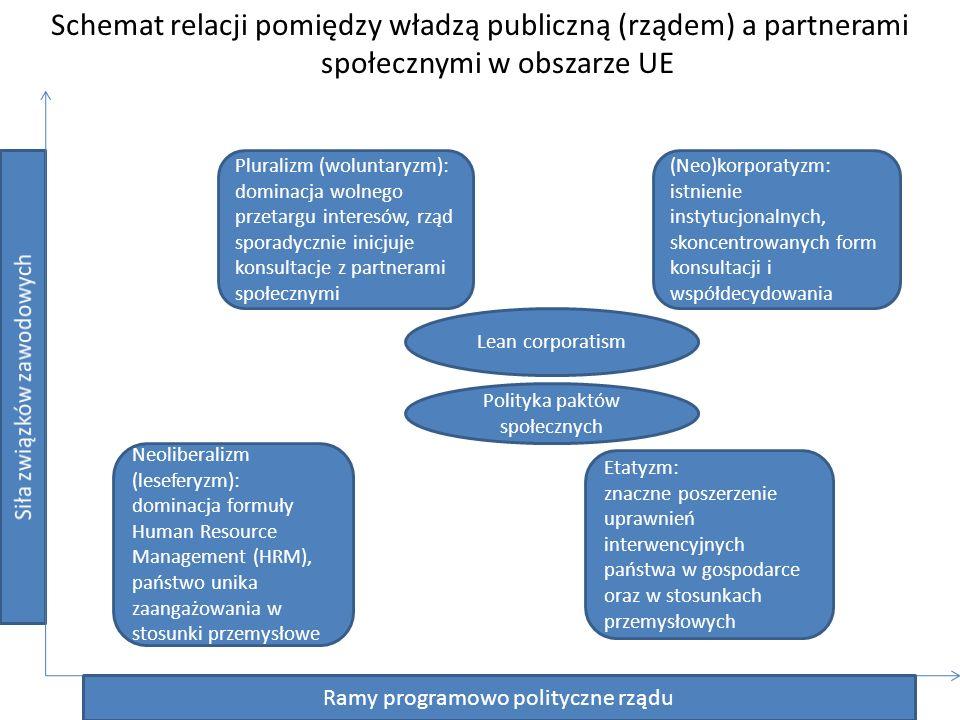 Schemat relacji pomiędzy władzą publiczną (rządem) a partnerami społecznymi w obszarze UE Ramy programowo polityczne rządu Pluralizm (woluntaryzm): dominacja wolnego przetargu interesów, rząd sporadycznie inicjuje konsultacje z partnerami społecznymi (Neo)korporatyzm: istnienie instytucjonalnych, skoncentrowanych form konsultacji i współdecydowania Neoliberalizm (leseferyzm): dominacja formuły Human Resource Management (HRM), państwo unika zaangażowania w stosunki przemysłowe Etatyzm: znaczne poszerzenie uprawnień interwencyjnych państwa w gospodarce oraz w stosunkach przemysłowych Lean corporatism Polityka paktów społecznych