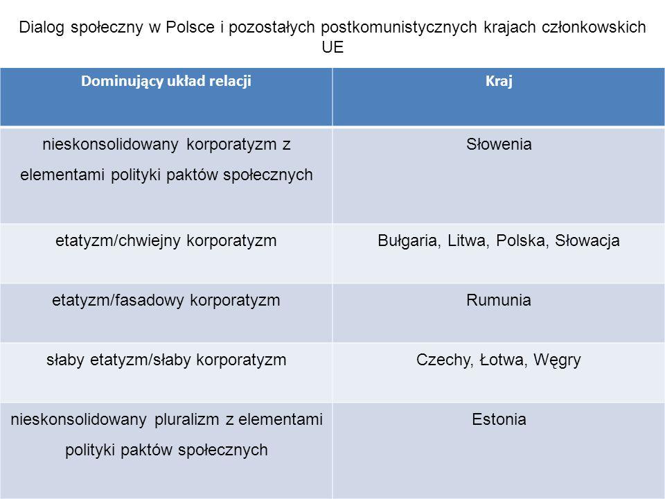 Dialog społeczny w Polsce i pozostałych postkomunistycznych krajach członkowskich UE Dominujący układ relacjiKraj nieskonsolidowany korporatyzm z elementami polityki paktów społecznych Słowenia etatyzm/chwiejny korporatyzmBułgaria, Litwa, Polska, Słowacja etatyzm/fasadowy korporatyzmRumunia słaby etatyzm/słaby korporatyzmCzechy, Łotwa, Węgry nieskonsolidowany pluralizm z elementami polityki paktów społecznych Estonia