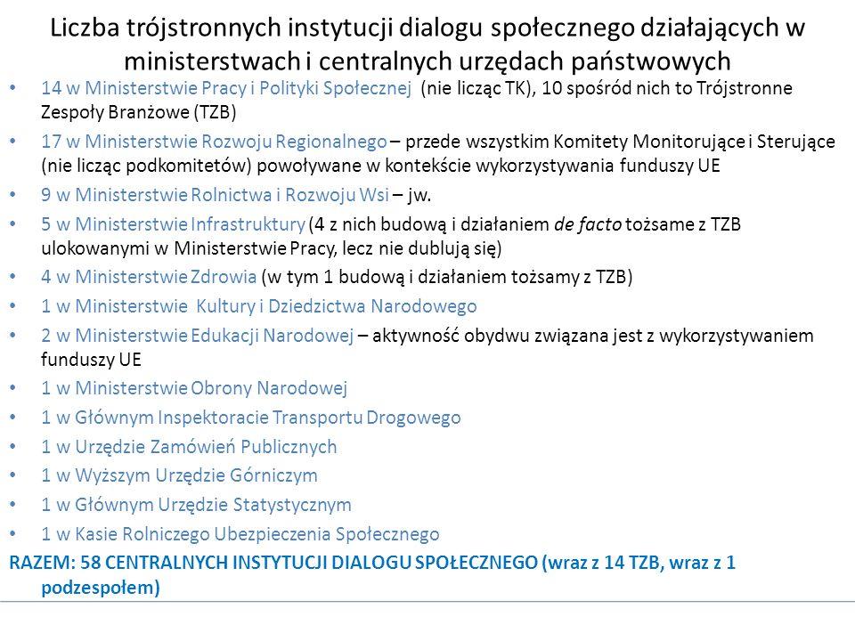 Liczba trójstronnych instytucji dialogu społecznego działających w ministerstwach i centralnych urzędach państwowych 14 w Ministerstwie Pracy i Polityki Społecznej (nie licząc TK), 10 spośród nich to Trójstronne Zespoły Branżowe (TZB) 17 w Ministerstwie Rozwoju Regionalnego – przede wszystkim Komitety Monitorujące i Sterujące (nie licząc podkomitetów) powoływane w kontekście wykorzystywania funduszy UE 9 w Ministerstwie Rolnictwa i Rozwoju Wsi – jw.