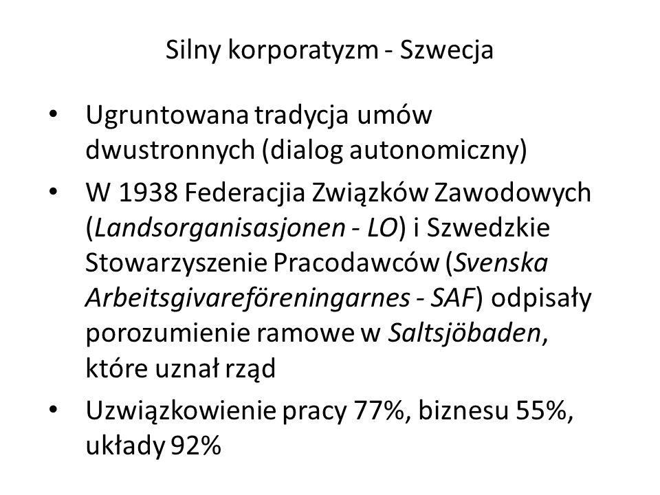 Silny korporatyzm - Szwecja Ugruntowana tradycja umów dwustronnych (dialog autonomiczny) W 1938 Federacjia Związków Zawodowych (Landsorganisasjonen - LO) i Szwedzkie Stowarzyszenie Pracodawców (Svenska Arbeitsgivareföreningarnes - SAF) odpisały porozumienie ramowe w Saltsjöbaden, które uznał rząd Uzwiązkowienie pracy 77%, biznesu 55%, układy 92%