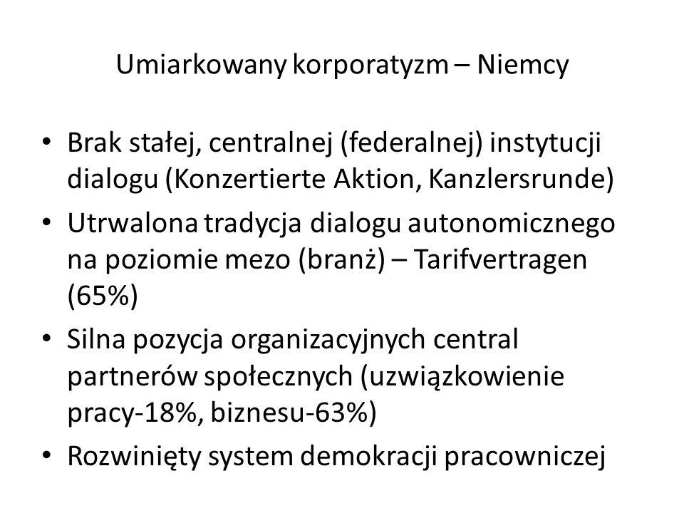 Umiarkowany korporatyzm – Niemcy Brak stałej, centralnej (federalnej) instytucji dialogu (Konzertierte Aktion, Kanzlersrunde) Utrwalona tradycja dialogu autonomicznego na poziomie mezo (branż) – Tarifvertragen (65%) Silna pozycja organizacyjnych central partnerów społecznych (uzwiązkowienie pracy-18%, biznesu-63%) Rozwinięty system demokracji pracowniczej