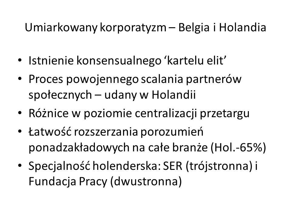 Umiarkowany korporatyzm – Belgia i Holandia Istnienie konsensualnego kartelu elit Proces powojennego scalania partnerów społecznych – udany w Holandii Różnice w poziomie centralizacji przetargu Łatwość rozszerzania porozumień ponadzakładowych na całe branże (Hol.-65%) Specjalność holenderska: SER (trójstronna) i Fundacja Pracy (dwustronna)