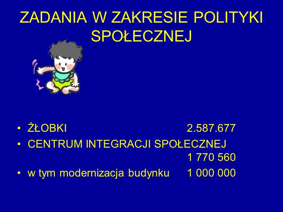 ZADANIA W ZAKRESIE POLITYKI SPOŁECZNEJ ŻŁOBKI2.587.677 CENTRUM INTEGRACJI SPOŁECZNEJ 1 770 560 w tym modernizacja budynku 1 000 000