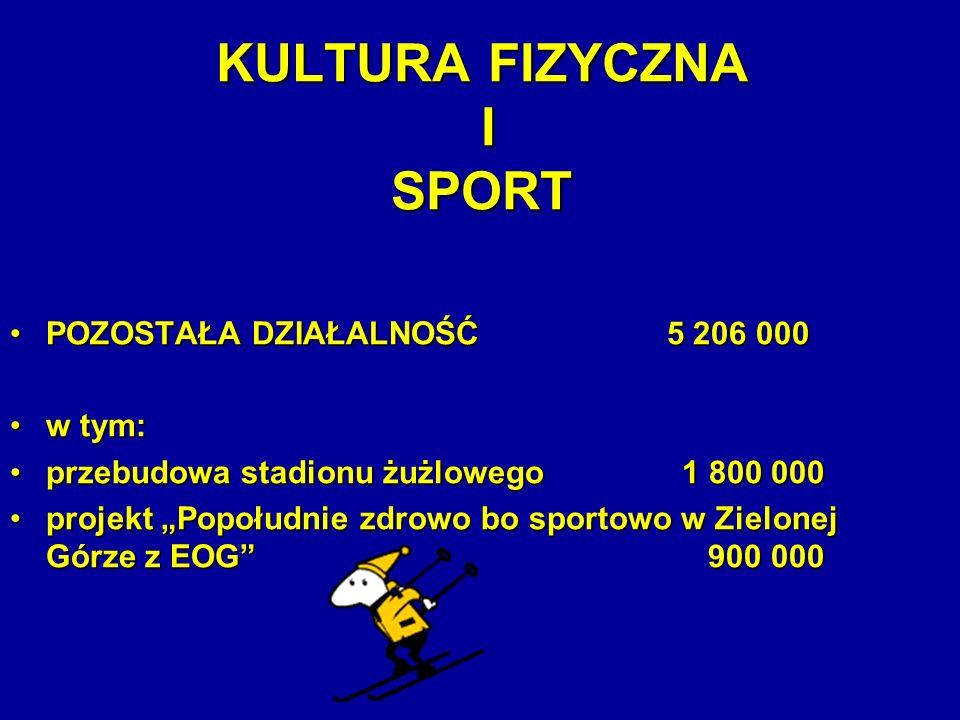 KULTURA FIZYCZNA I SPORT POZOSTAŁA DZIAŁALNOŚĆ 5 206 000POZOSTAŁA DZIAŁALNOŚĆ 5 206 000 w tym:w tym: przebudowa stadionu żużlowego 1 800 000przebudowa stadionu żużlowego 1 800 000 projekt Popołudnie zdrowo bo sportowo w Zielonej Górze z EOG 900 000projekt Popołudnie zdrowo bo sportowo w Zielonej Górze z EOG 900 000